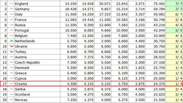 UEFA-ina ljestvica nacionalnih koeficijenata za 2021.