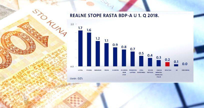 Hrvatski BDP na dnu Europe (Foto: Dnevnik.hr) - 1