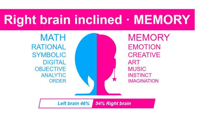 Rezultat testa desne i lijeve strane mozga