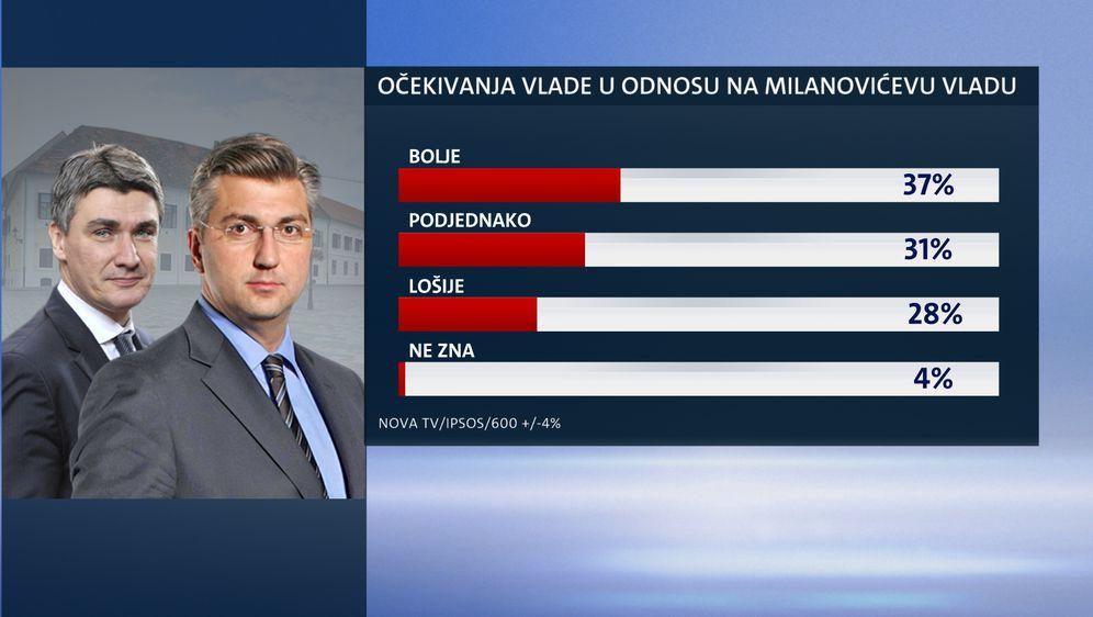 Ekskluzivno istraživanje Dnevnika Nove TV - Je li Vlada ispunila očekivanja građana (Dnevnik.hr) - 1