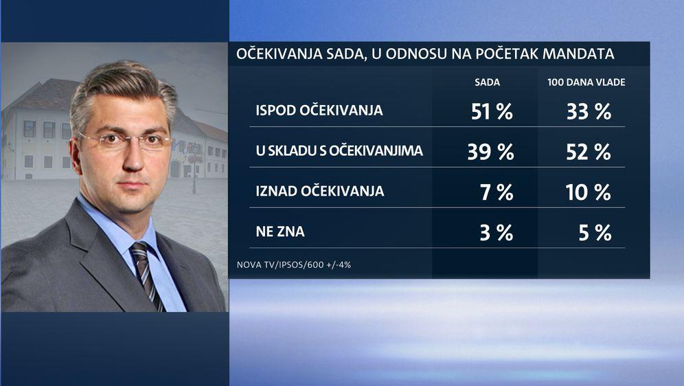 Ekskluzivno istraživanje Dnevnika Nove TV - Je li Vlada ispunila očekivanja građana (Dnevnik.hr) - 2