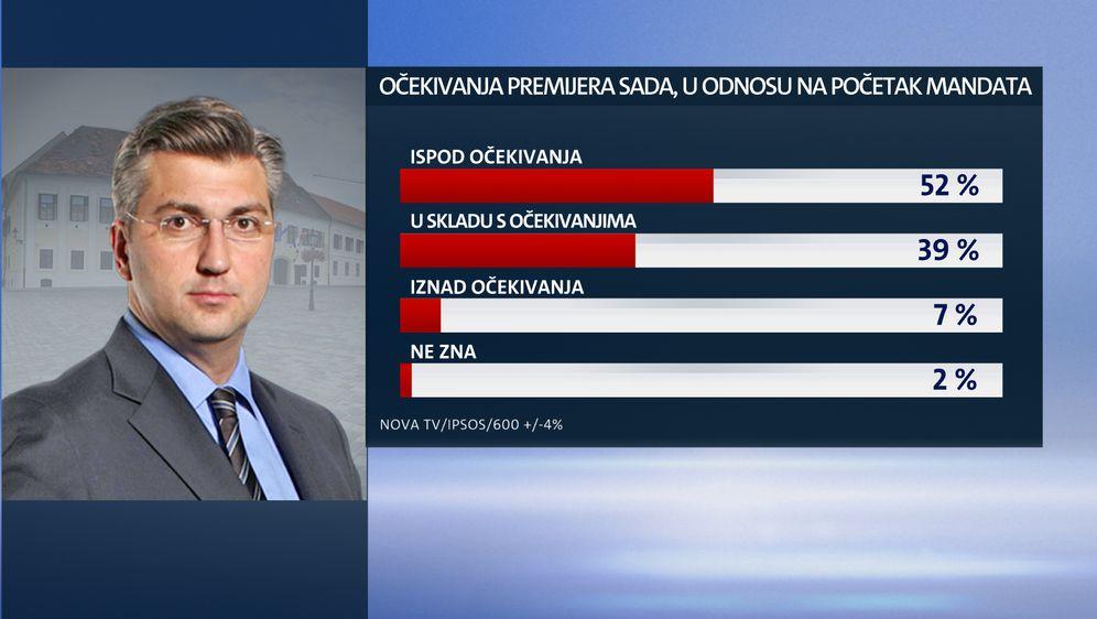 Ekskluzivno istraživanje Dnevnika Nove TV - Je li Vlada ispunila očekivanja građana (Dnevnik.hr) - 8