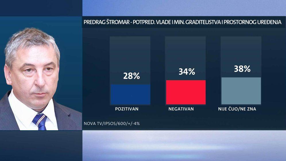 Tko su najpopularniji ministri? (Foto: Dnevnik.hr) - 1