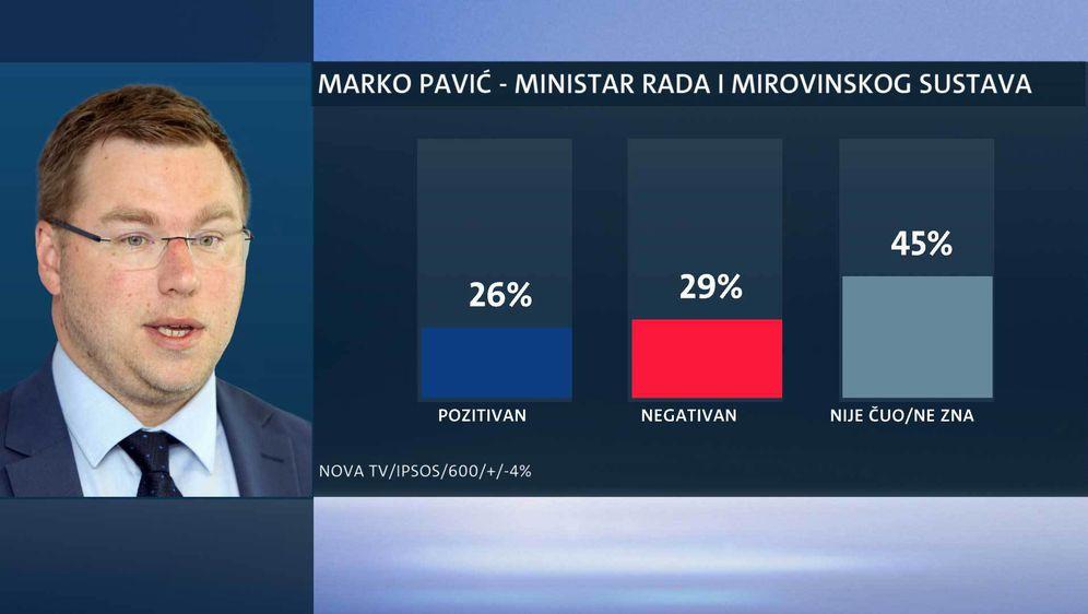 Tko su najpopularniji ministri? (Foto: Dnevnik.hr) - 2