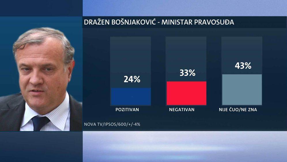 Tko su najpopularniji ministri? (Foto: Dnevnik.hr) - 4