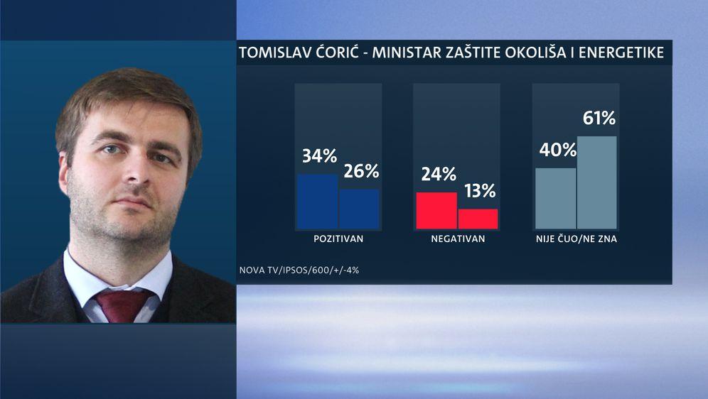 Tko su najpopularniji ministri? (Foto: Dnevnik.hr) - 6