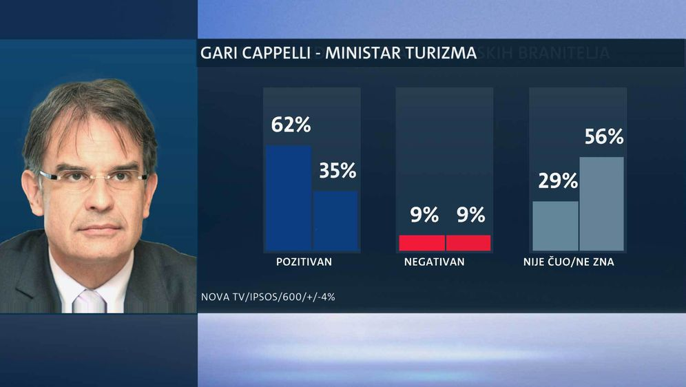 Tko su najpopularniji ministri? (Foto: Dnevnik.hr) - 8
