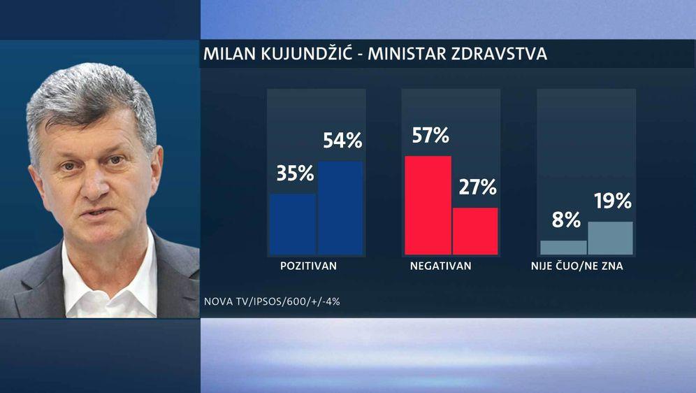Tko su najpopularniji ministri? (Foto: Dnevnik.hr) - 10