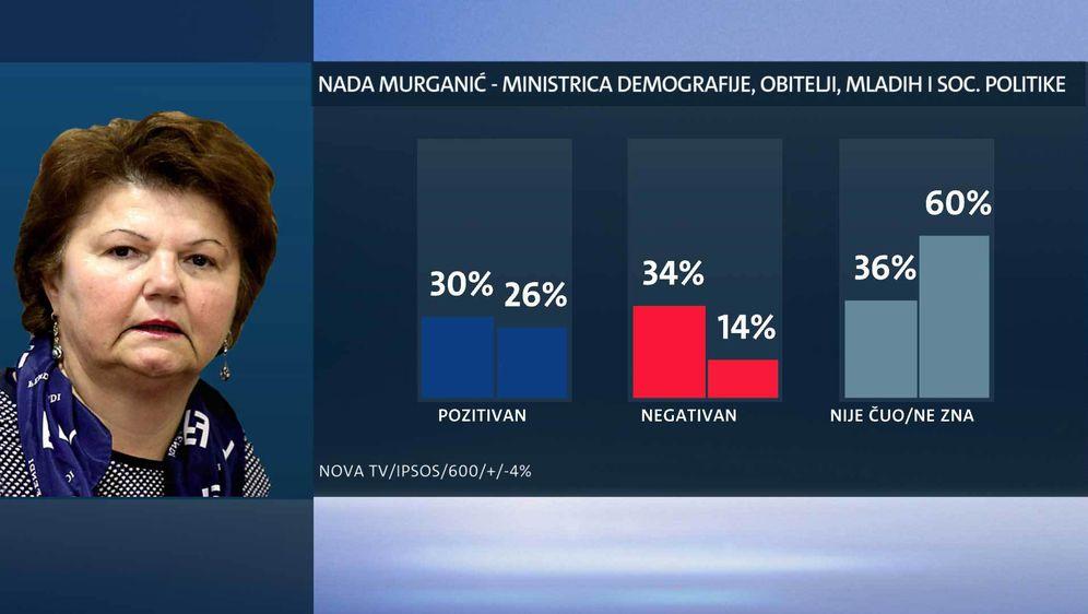 Tko su najpopularniji ministri? (Foto: Dnevnik.hr) - 11