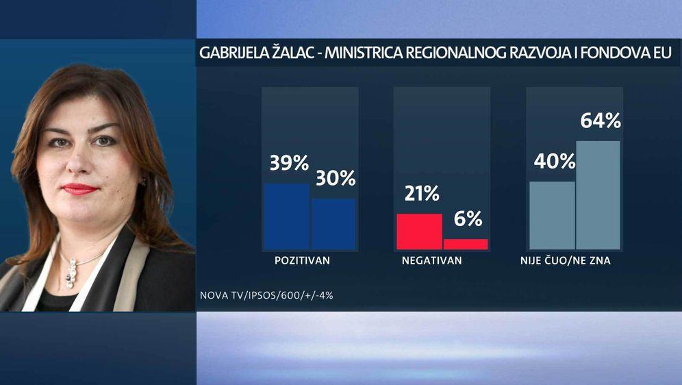 Tko su najpopularniji ministri? (Foto: Dnevnik.hr) - 13