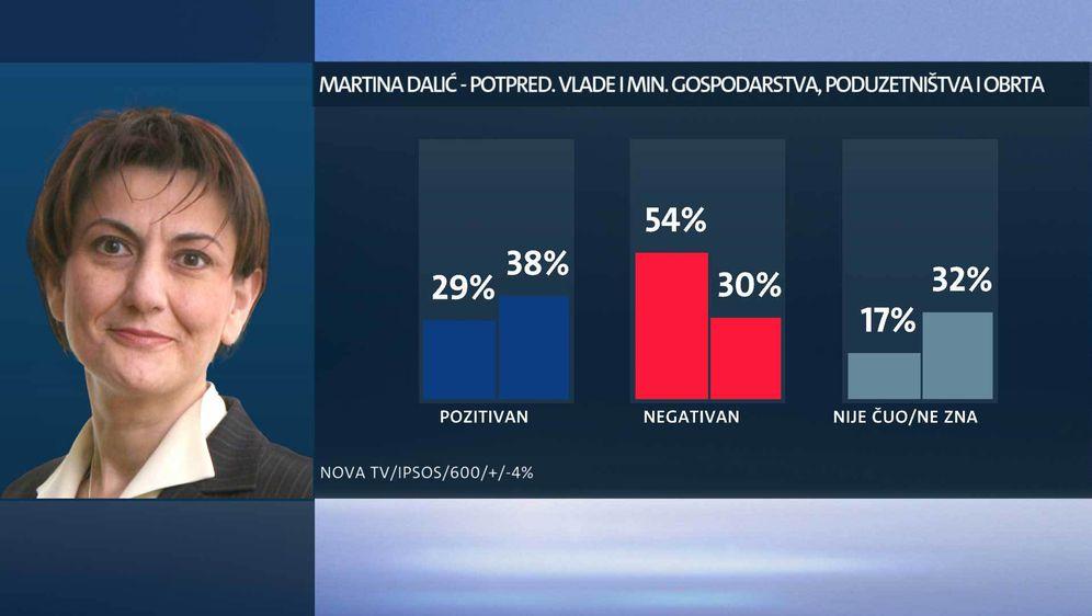 Tko su najpopularniji ministri? (Foto: Dnevnik.hr) - 14