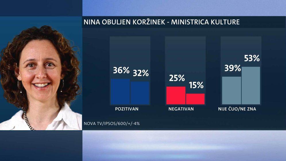 Tko su najpopularniji ministri? (Foto: Dnevnik.hr) - 15