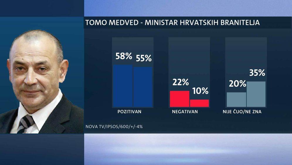 Tko su najpopularniji ministri? (Foto: Dnevnik.hr) - 16
