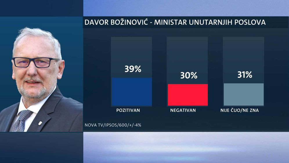 Tko su najpopularniji ministri? (Foto: Dnevnik.hr) - 18