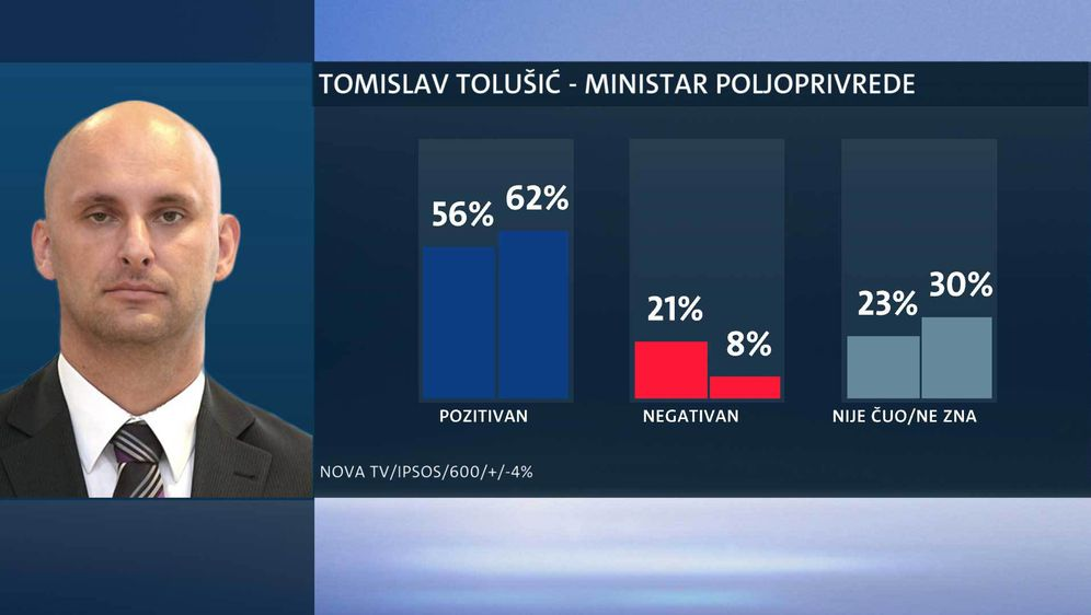Tko su najpopularniji ministri? (Foto: Dnevnik.hr) - 19