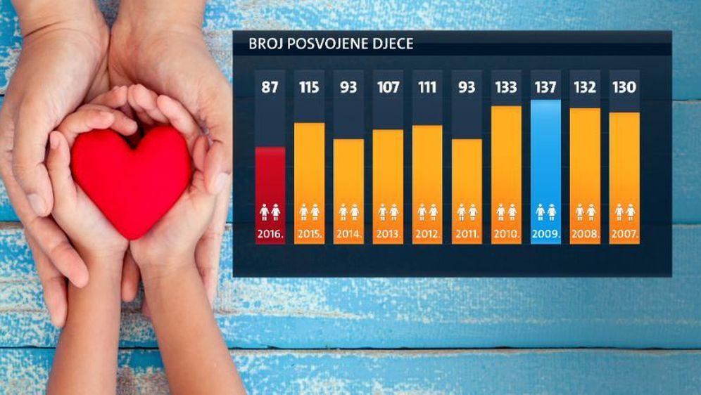 Najmanje posvojene djece u posljednjih 10 godina (Foto: Dnevnik.hr) - 1
