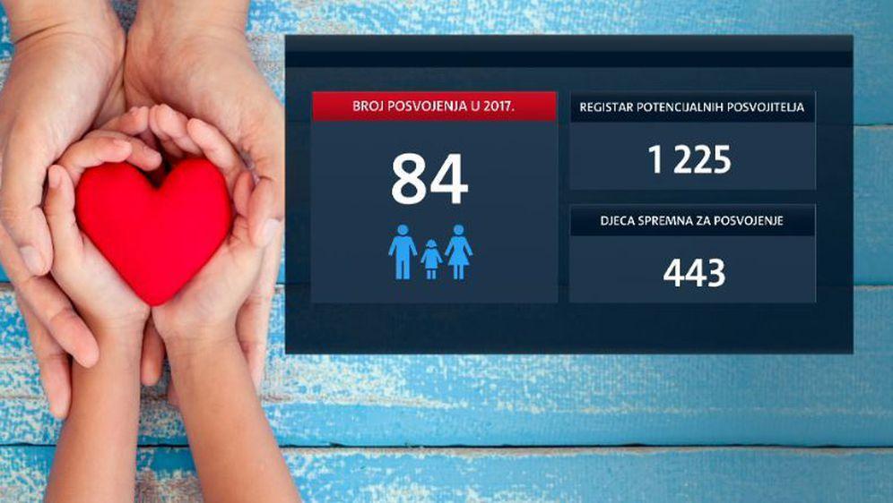 Najmanje posvojene djece u posljednjih 10 godina (Foto: Dnevnik.hr) - 3