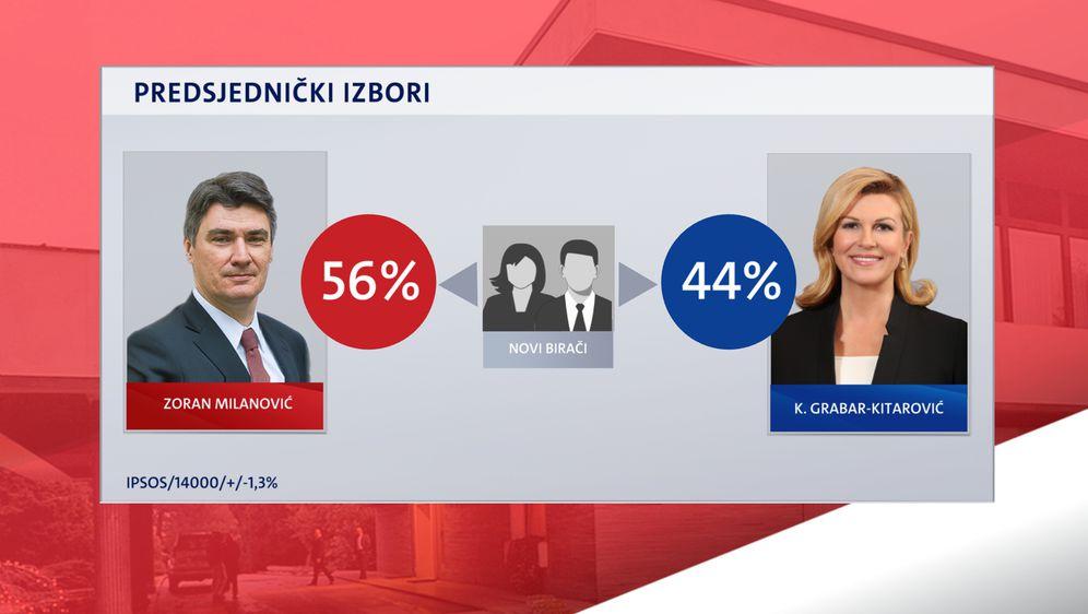 Presjek birača u drugom krugu predsjedničkih izbora - 4