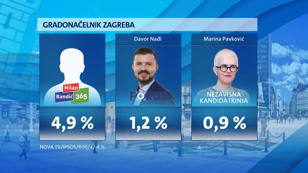 Istraživanje Dnevnika Nove TV - Zagreb nakon Milana Bandića - 6