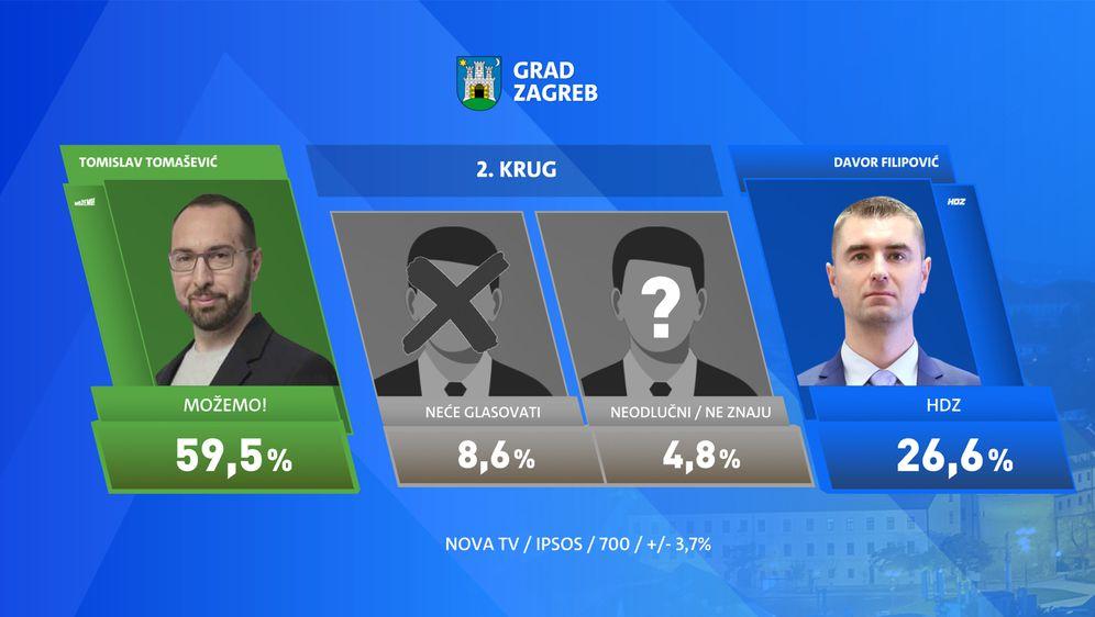 Ekskluzivno istraživanje Dnevnika Nove TV - Zagreb