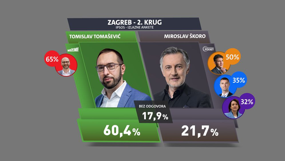 Sabina Tandara Knezović: Rezultati istraživanja Nove TV - 1