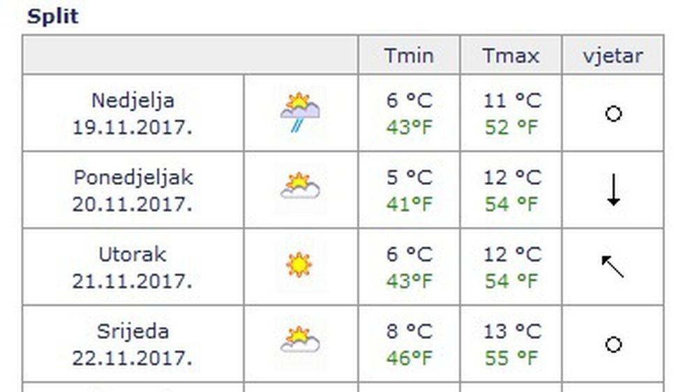 Prognoze vremena (Screenshot DHMZ) - 2