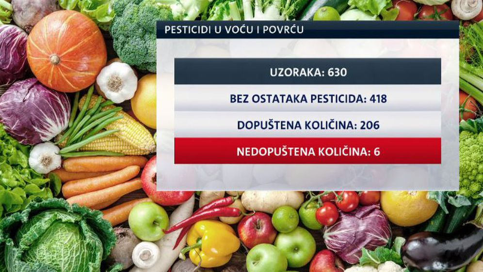 Pesticidi u voću i povrću (Foto: Dnevnik.hr)